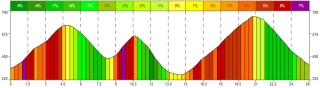 Höhenprofil Strecke 26,2km